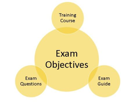 PBI exam diagram
